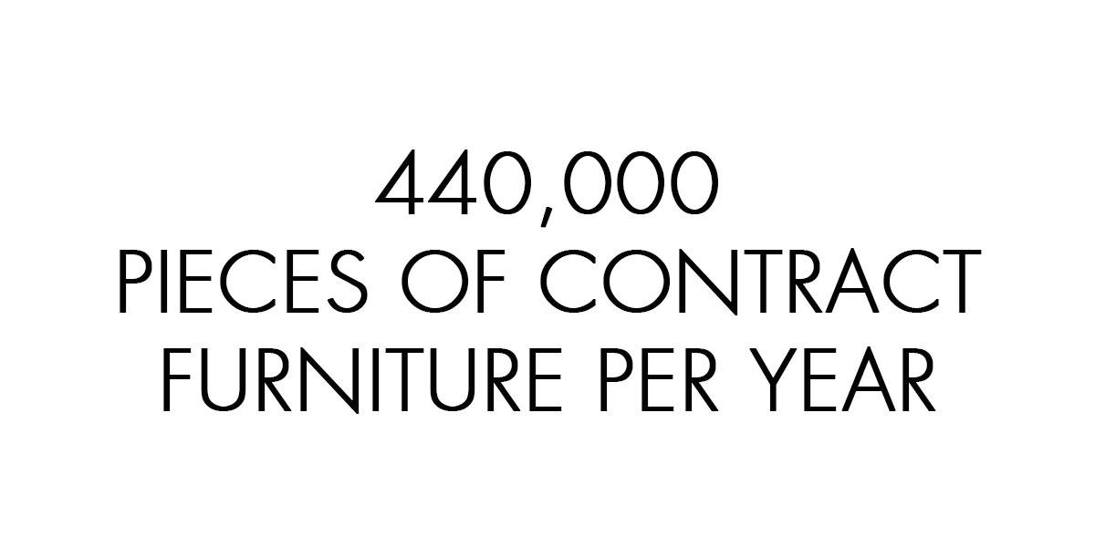 440000 pieces of contract furniture per year